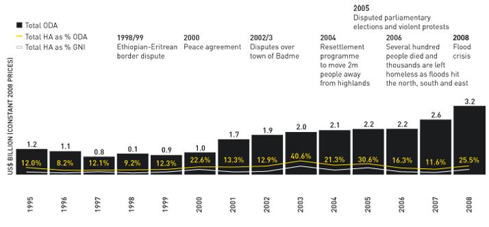 Ethiopia case study graph 2