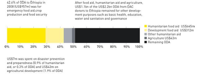Ethiopia case study graph 1