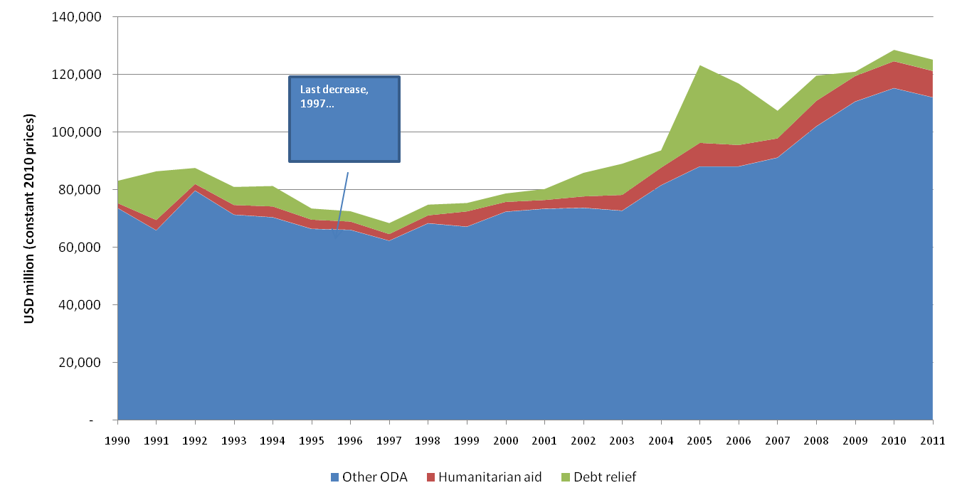 The 2011 decrease in aid from DAC donors: a new era? | Development ...