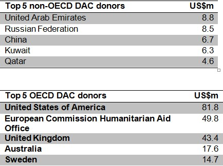 Top donors to the Syria crisis