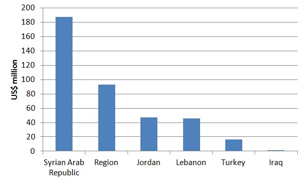 Funds reported for the Syria crisis by recipient country
