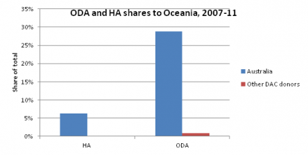 Figure 3: How Australia and Belgium give a bigger proportion of their ODA and HA budgets to certain recipients (they have links with), compared to the average donor. Source: Development initiatives based on OECD DAC data