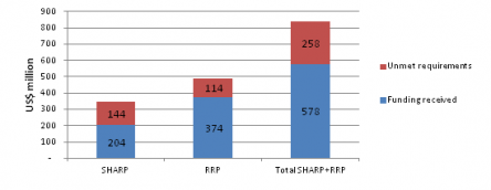 Figure 1: SHARP and RRP funding 2012