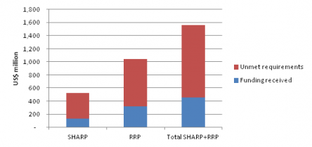 Figure 2: SHARP and RRP funding, 2013