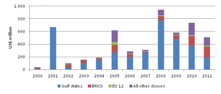 Figure 1: Volumes of governmental support for international humanitarian aid