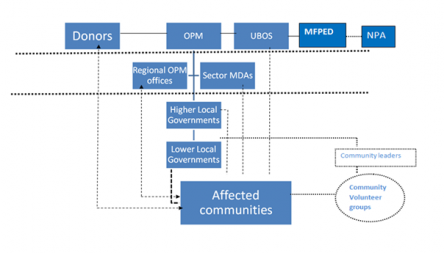 Fig 3 The flow of information to and from affected communities in Northern Uganda