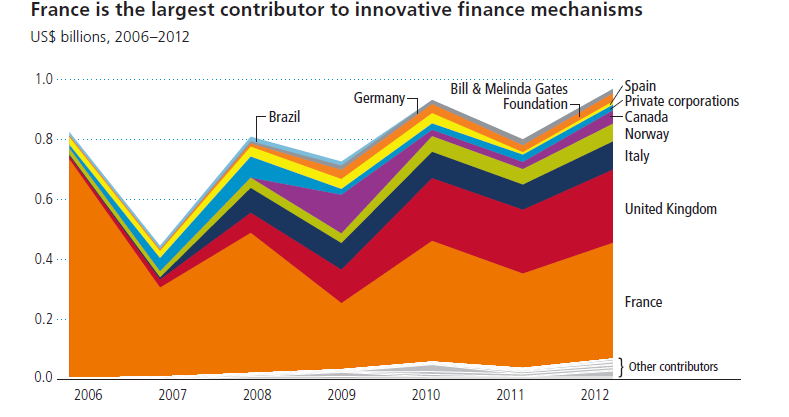 France innovative finance