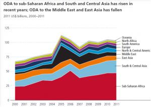 ODA to sub-saharan Africa