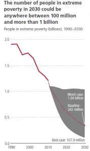 blog_chart_global_poverty