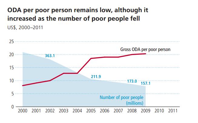 ODA-per-person-China