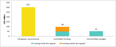 13 Figure 1 Funding and pledges in response to Typhoon Haiyan