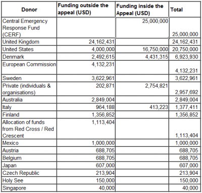 13 Table 1 Funding reported to the FTS, inside and outside the appeal
