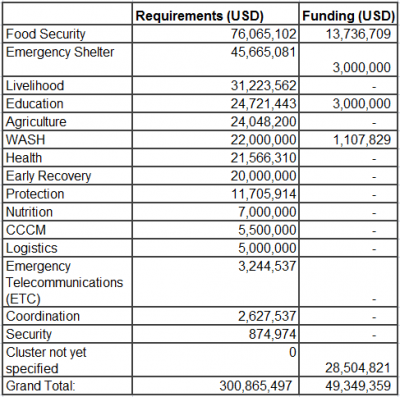 13 Table 2 Funding requirements for UN clusters