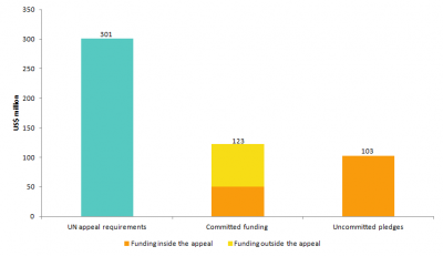 Figure 1 Funding and pledges in response to Typhoon Haiyan
