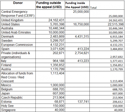 Table 1Funding reported to the FTS, inside and outside the appeal