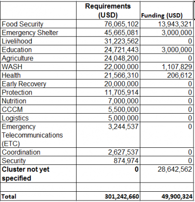 Table 2 Funding requirements for UN clusters