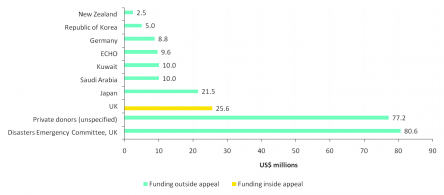 fig-3-donor-pledges