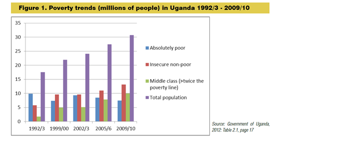uganda poverty graph