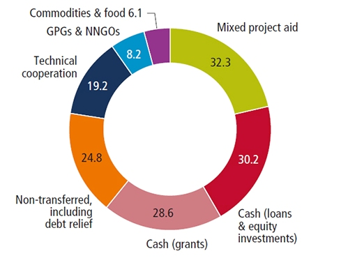 Investments to End Poverty Fig 15 CROPPED
