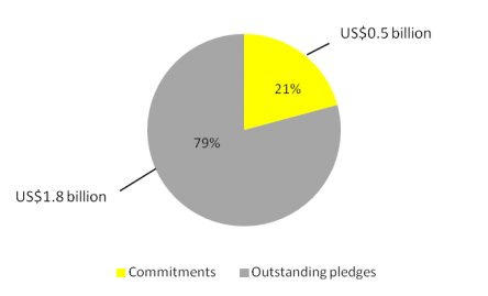 Figure 1: Commitments and outstanding pledges in absolute terms from Kuwait II