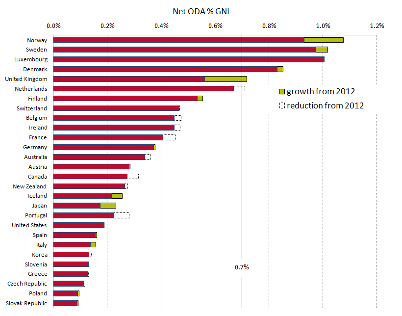 Charting Progress - Aid recovers ODA returns to growth for most donors 08042014
