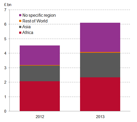UK ODA - where did it go in 2013