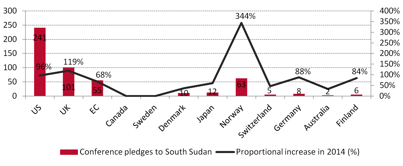 Mixed donor response to Oslo Humanitarian Conference on South Sudan