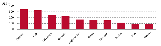 Expenditure of 16 NGOs by country, 2011, US$ millions
