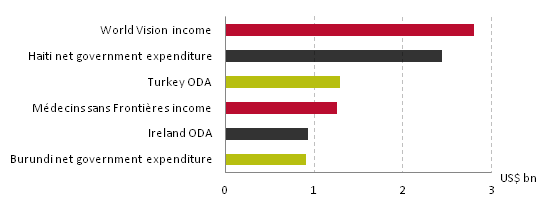 Income of NGOs surpasses expenditure of some governments and aid donors, 2011,