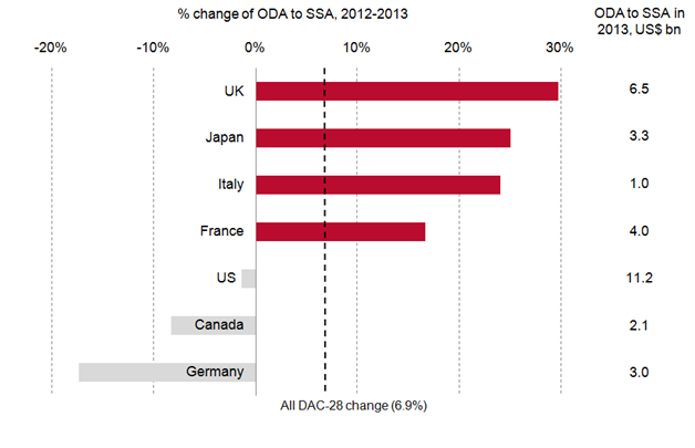 ODA to sub-Saharan Africa from G7 donors increased in 2013