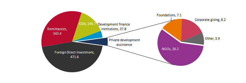 Private development assistance comes from NGOs, foundations and corporations