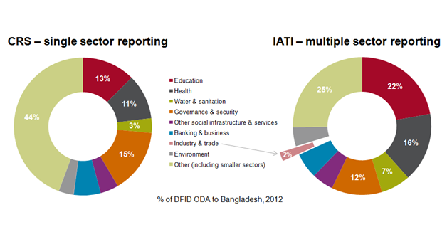 What IATI data tell us about DFID aid to Bangladesh
