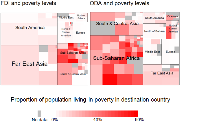 The distribution of FDI and ODA (from all sources) against poverty (2012)