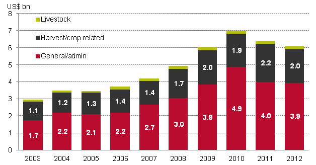 Global aid to agriculture doubled between 2003 and 2012 - Graph