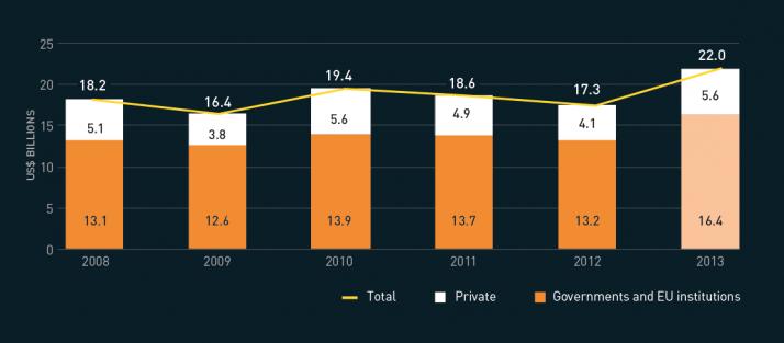 Figure 2.1 International humanitarian response, 2008 - 2013