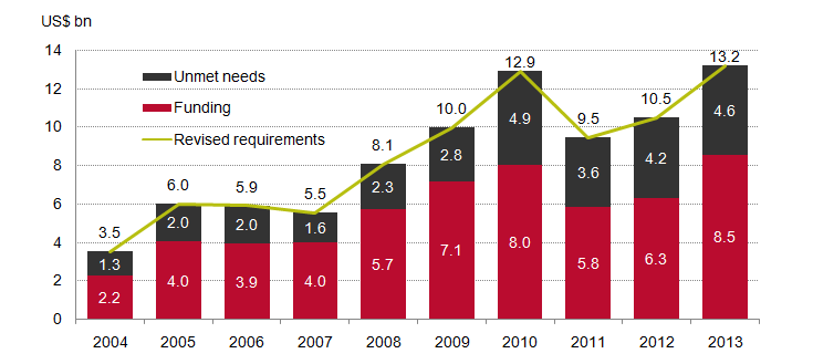 Funding and unmet needs, UN-coordinated appeals, 2004–2013