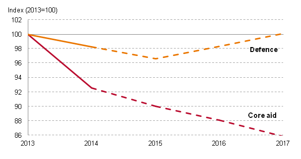 Charting progress French budget