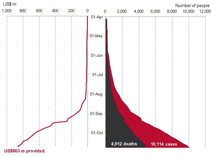 Charting progress Oct 2014_Ebola