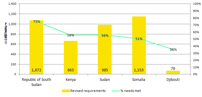 Revised requirements and proportion of needs met, UN-coordinated appeals, 2013