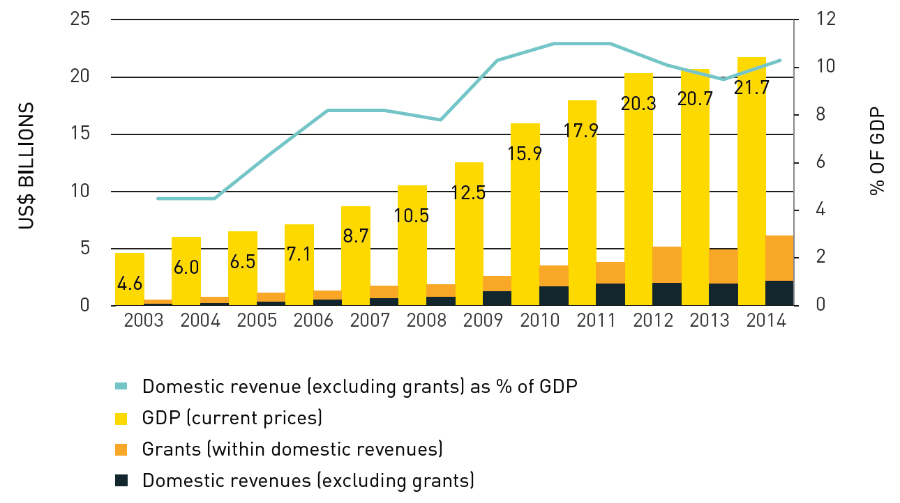 CP2_Afghanistan_Domestic revenues