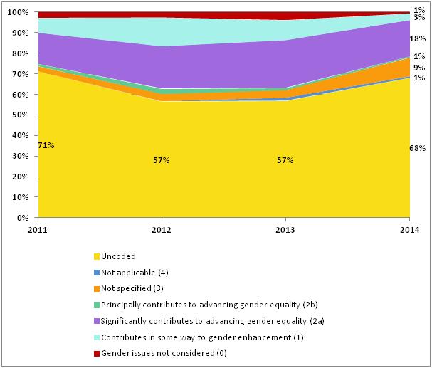 Humanitarian funding as per IASC gender marker, 2011–2014