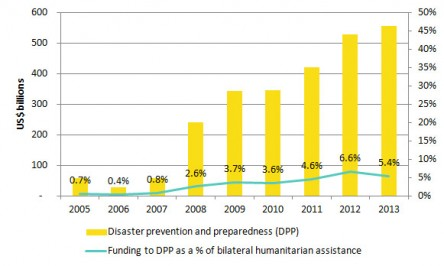 Disaster prevention and preparedness funding from OECD DAC donors, 2005-2013