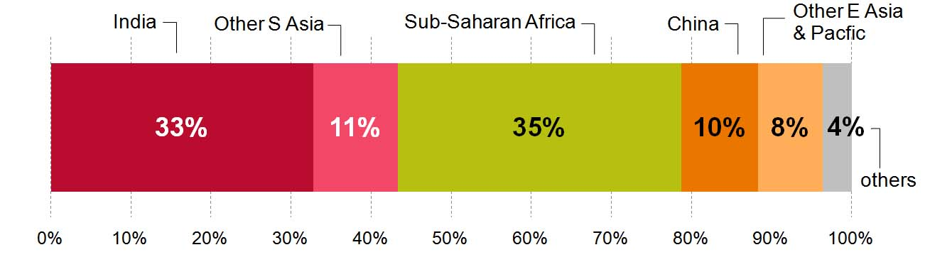 People in the global poorest 20 are mostly in South Asia and sub-Saharan Africa