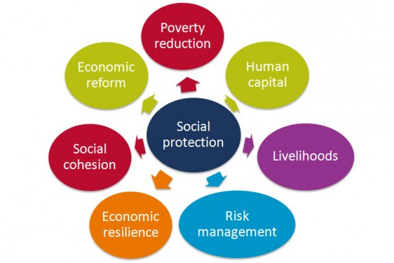Financing social protection in Tanzania and Uganda