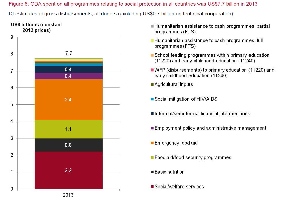 Figure 8 social protection data blog