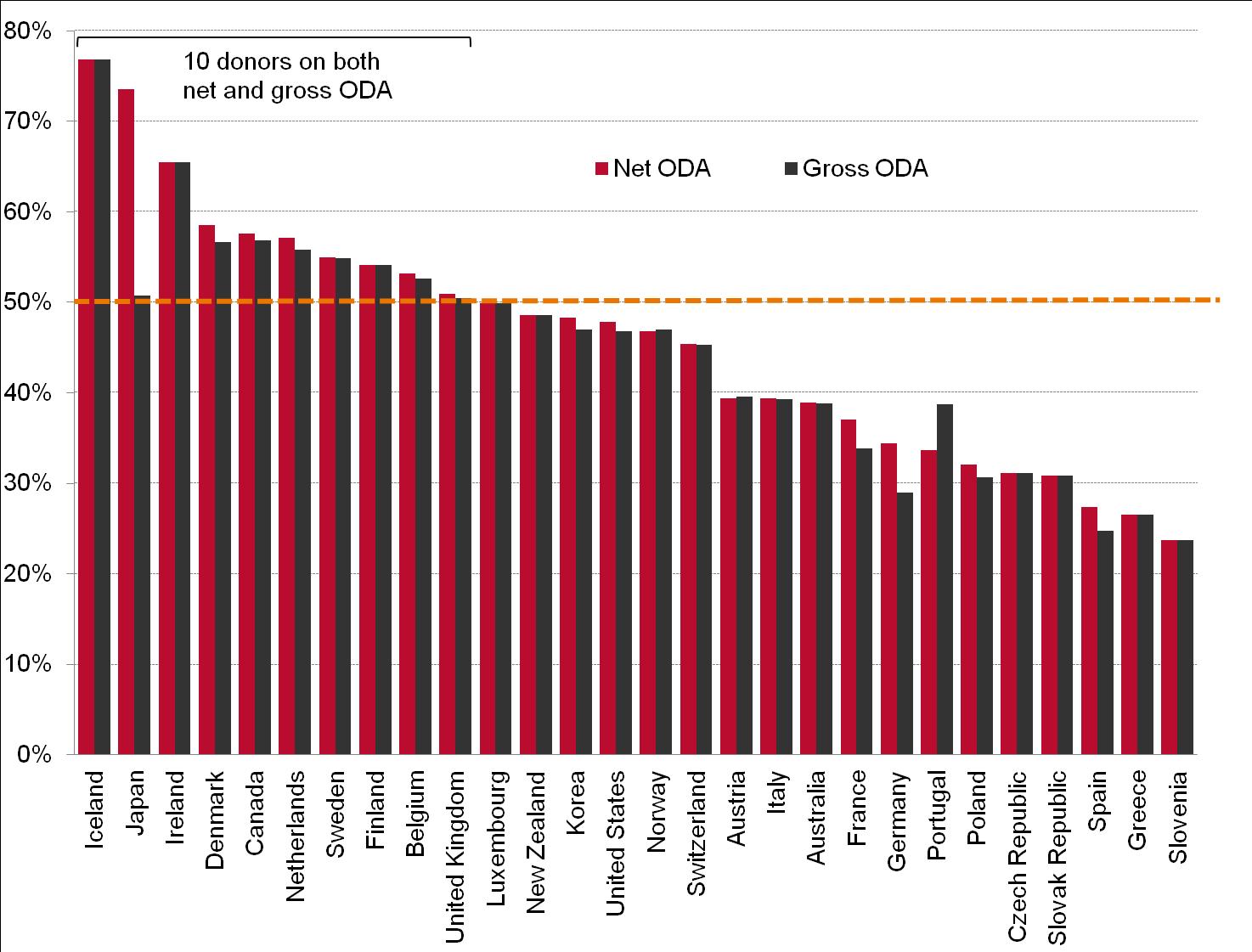 fig 3 50 pc of gross & net ODA to LDCs