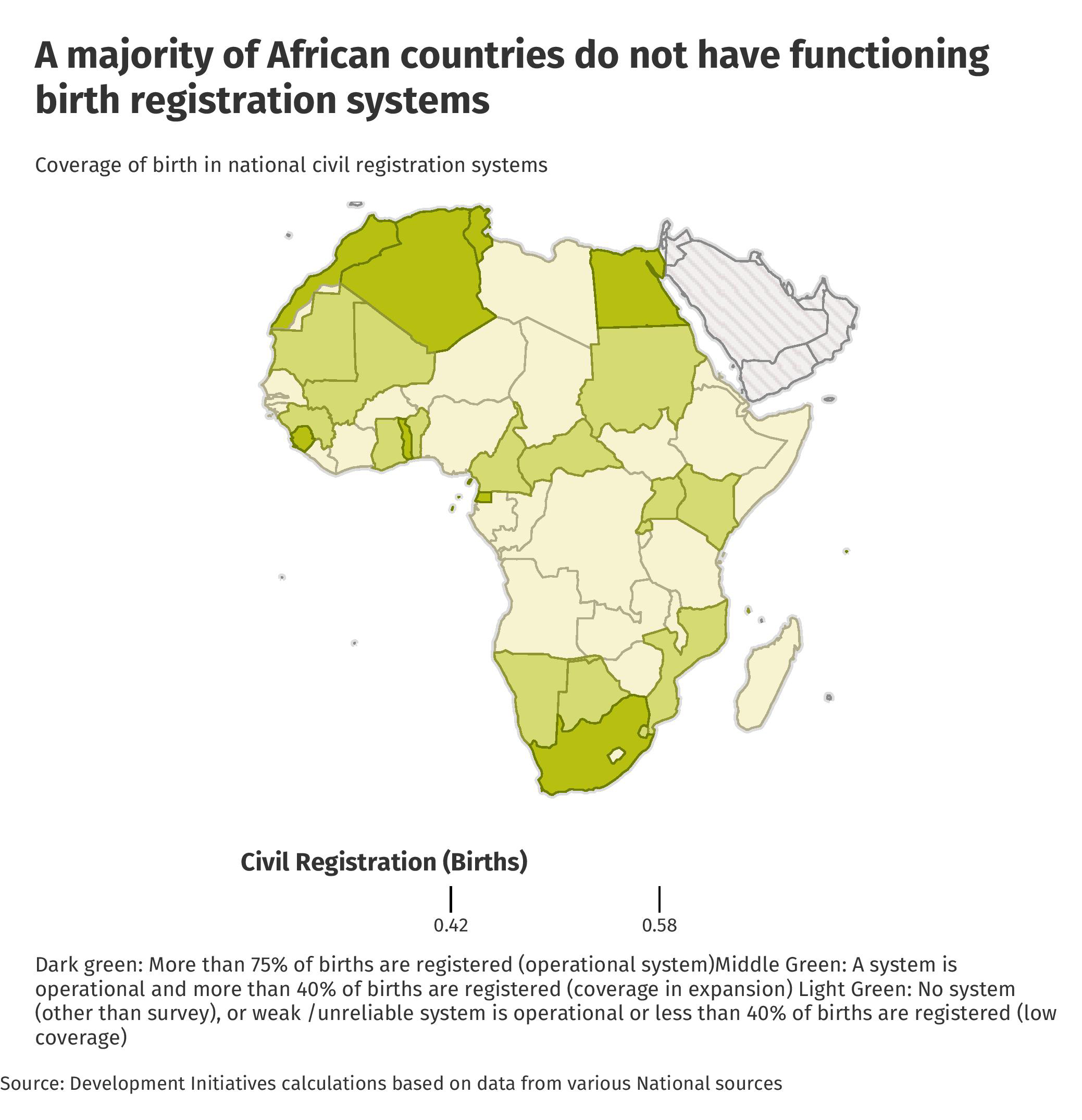 Functioning Birth Registration Systems Are Lacking In Most African