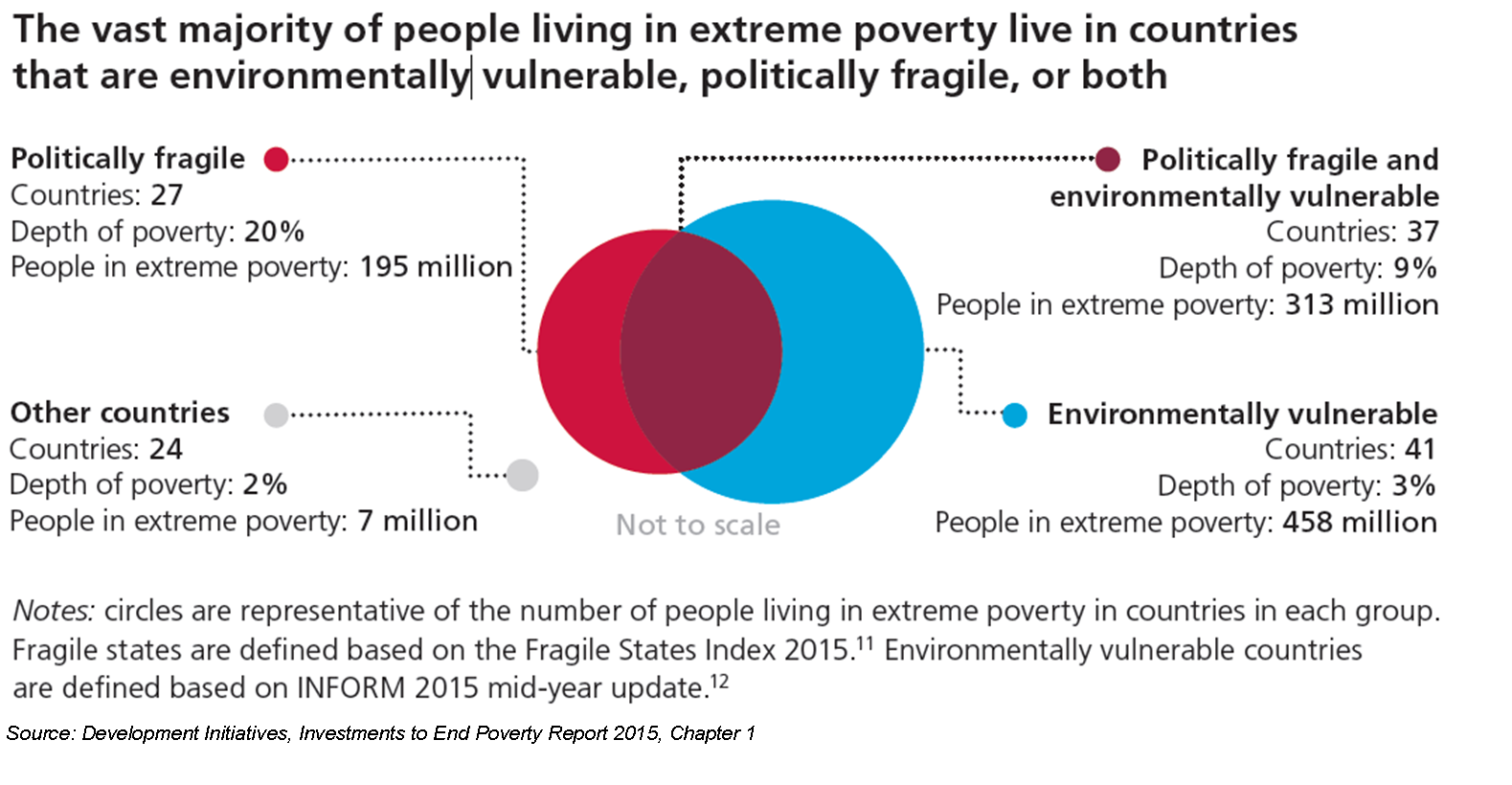 Five reasons why ending poverty Fig 1