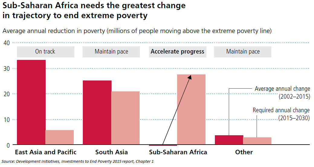 Five reasons why ending poverty Fig 2