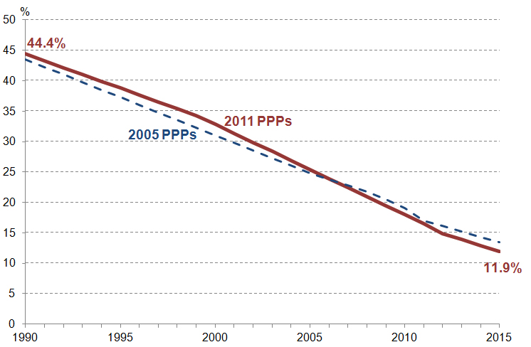 What does the new extreme poverty data show Figure 2
